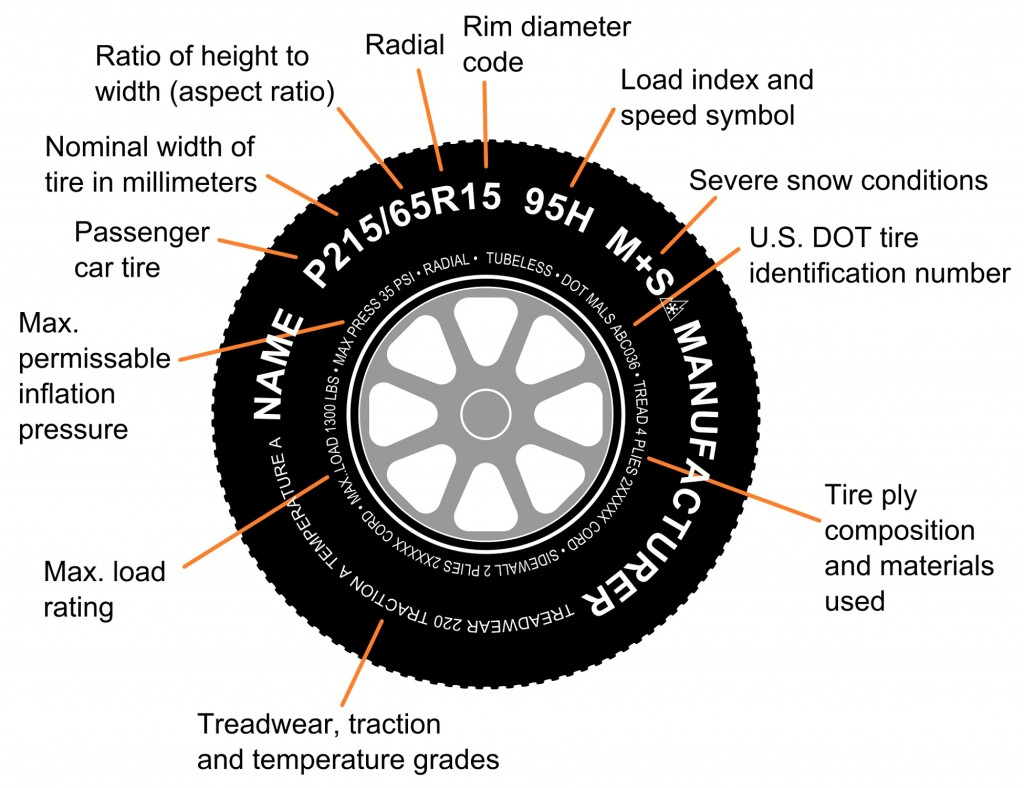 how to tell the tire age
